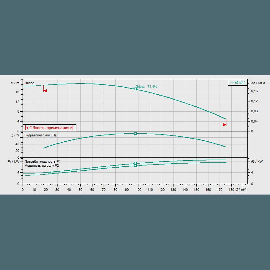 График рабочих характеристик насоса Wilo CronoLine IL 100/250-7,5/4