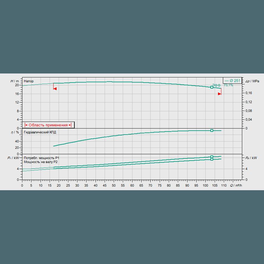 График рабочих характеристик насоса Wilo CronoLine IL 100/260-7,5/4