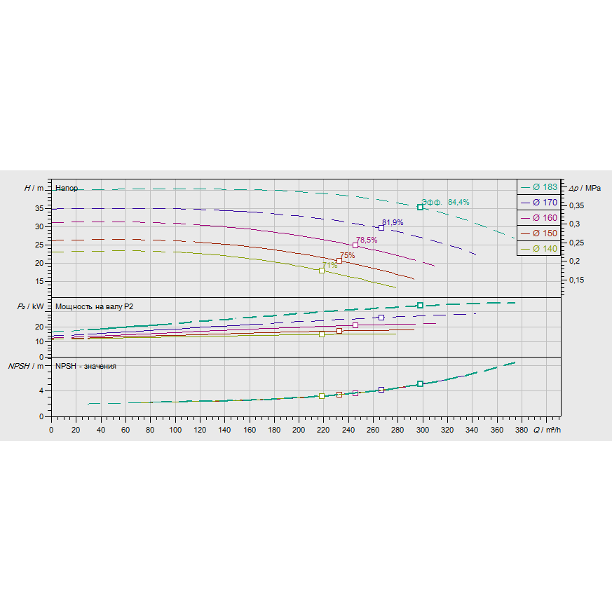 График рабочих характеристик насоса Wilo CronoNorm NL 100/160-22-2-12