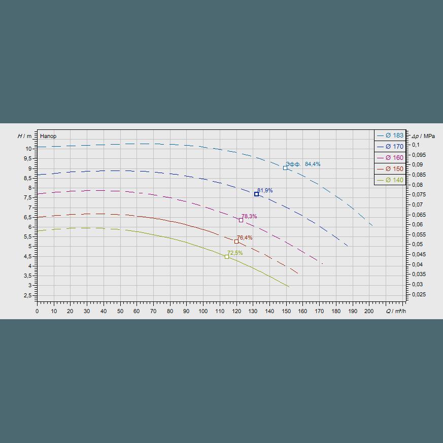 График рабочих характеристик насоса Wilo CronoNorm NL 100/160-2,2-4-12