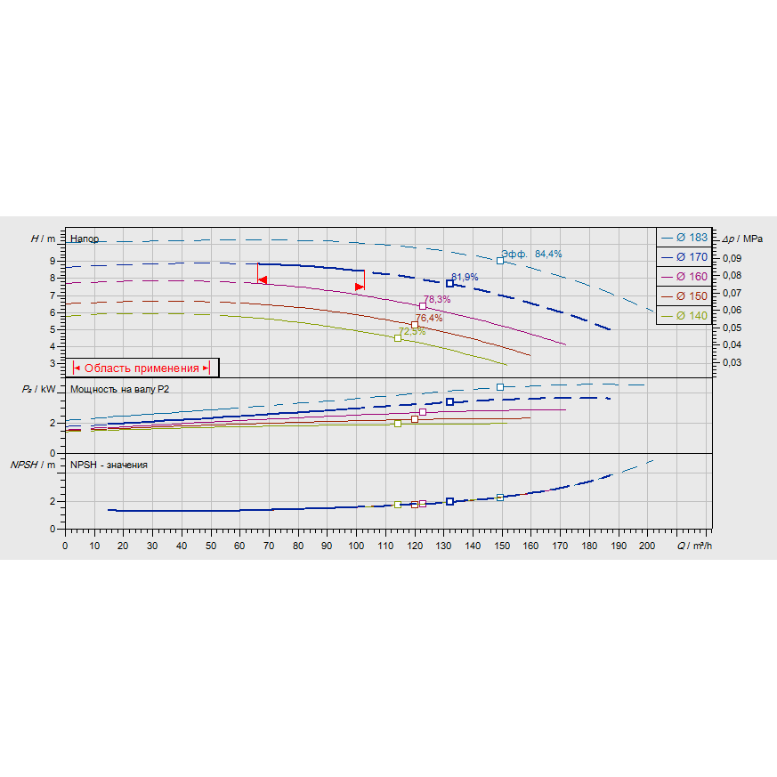 График рабочих характеристик насоса Wilo CronoNorm NL 100/160-3-4-12