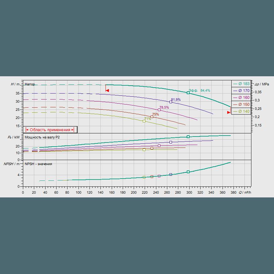 График рабочих характеристик насоса Wilo CronoNorm NL 100/160-37-2-12