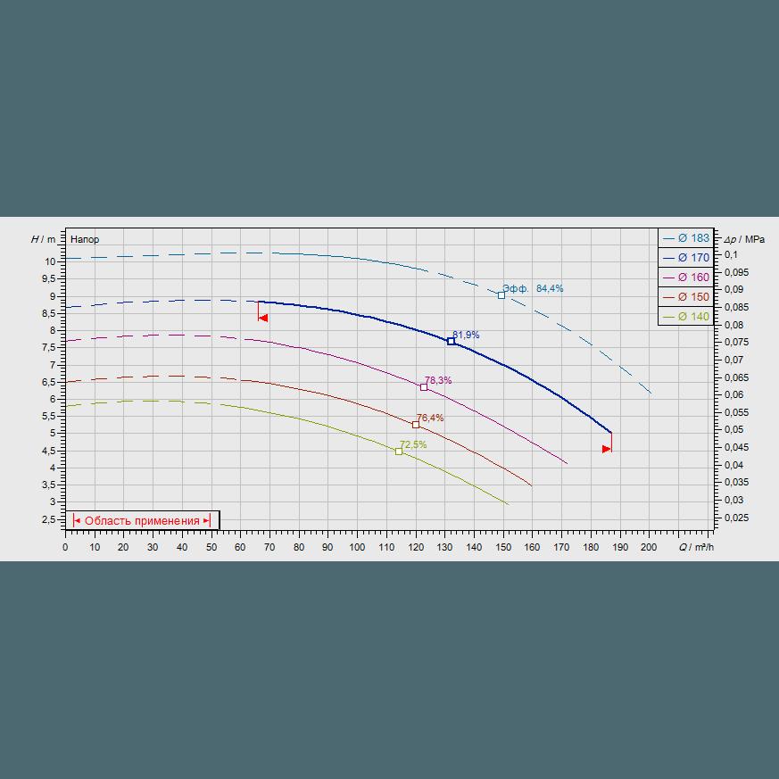 График рабочих характеристик насоса Wilo CronoNorm NL 100/160-4-4-12