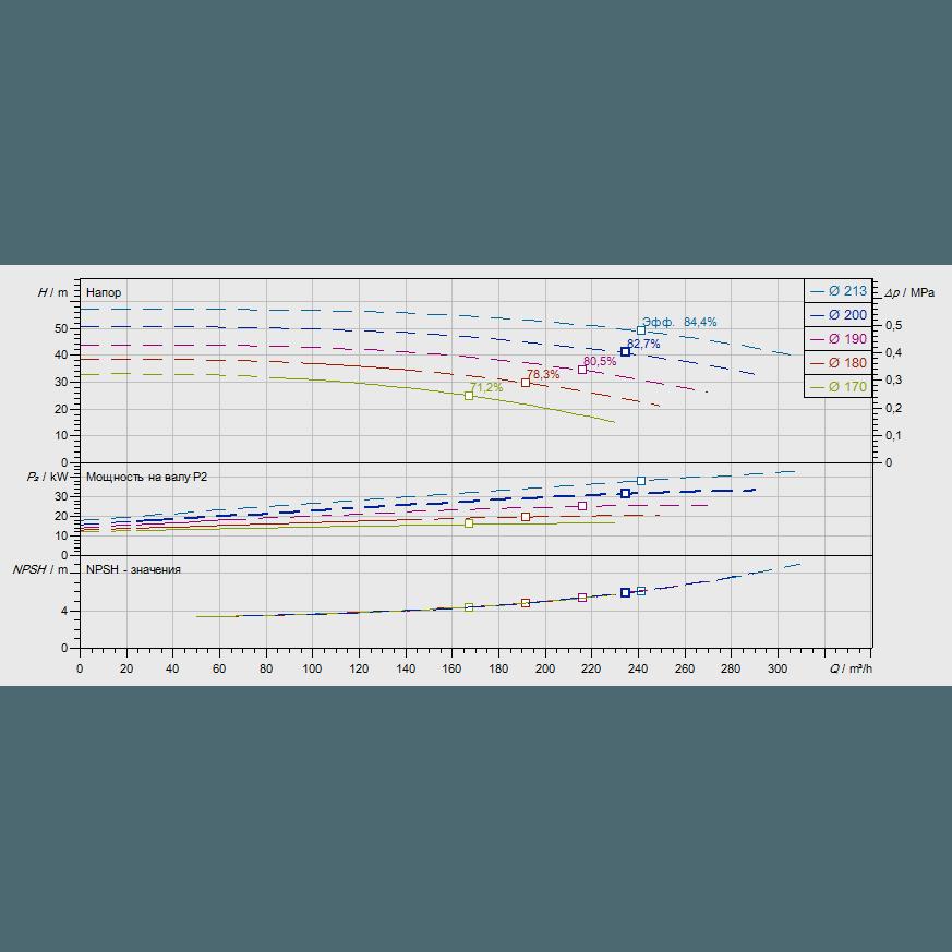 График рабочих характеристик насоса Wilo CronoNorm NL 100/200-18,5-2-12
