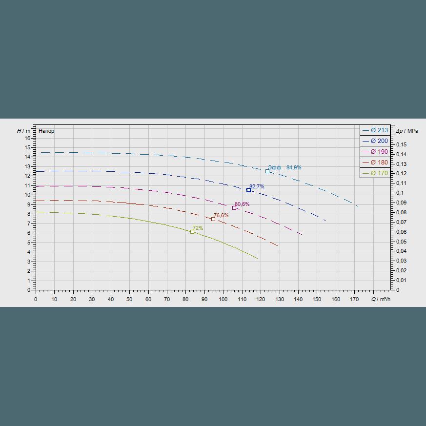 График рабочих характеристик насоса Wilo CronoNorm NL 100/200-2,2-4-12