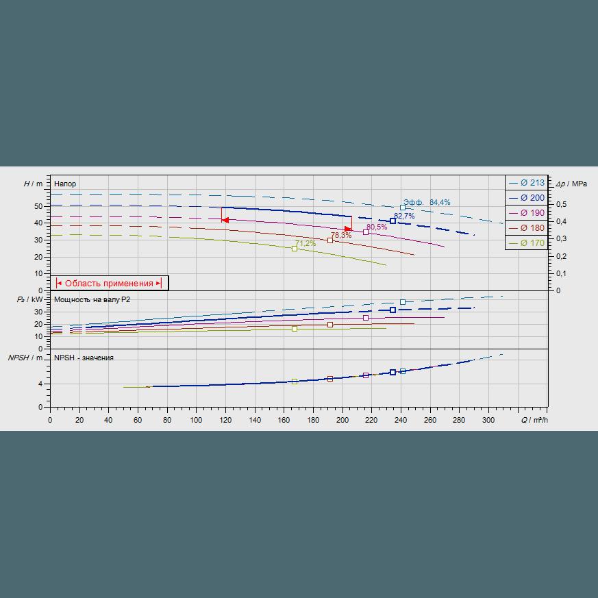 График рабочих характеристик насоса Wilo CronoNorm NL 100/200-30-2-12