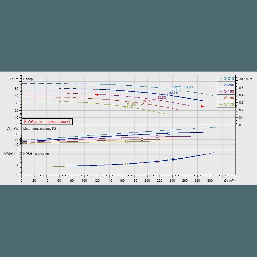 График рабочих характеристик насоса Wilo CronoNorm NL 100/200-37-2-12