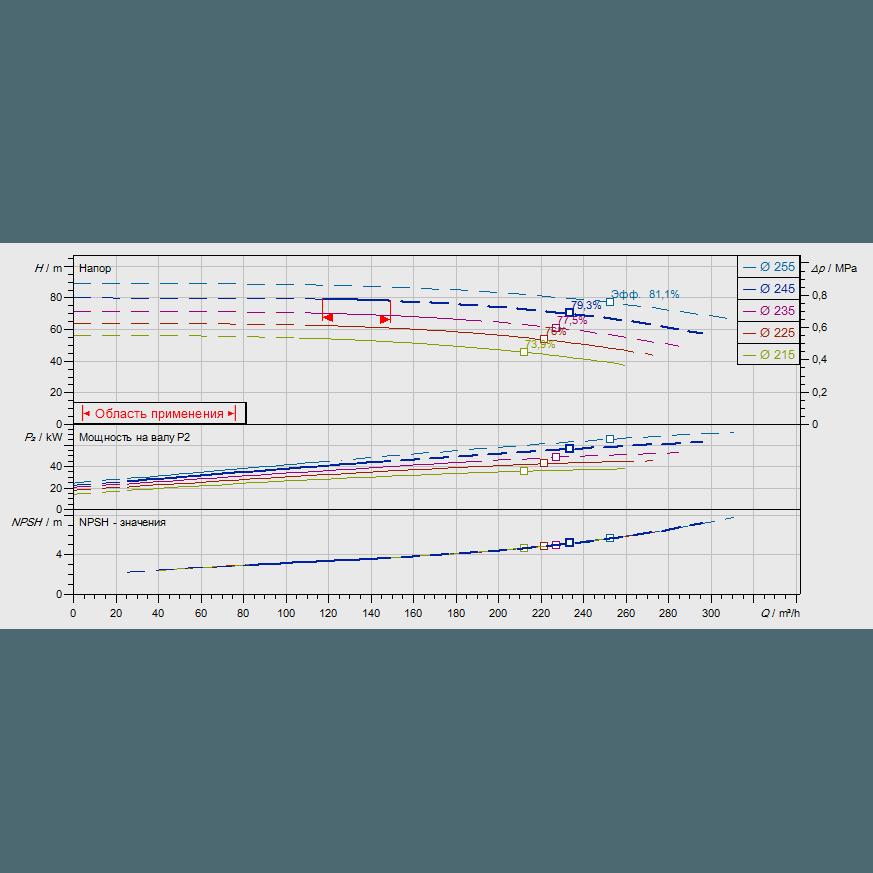 График рабочих характеристик насоса Wilo CronoNorm NL 100/250-45-2-12