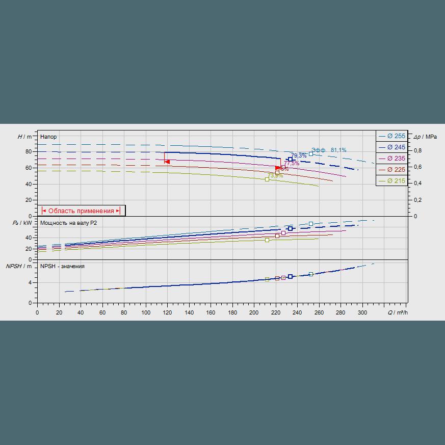 График рабочих характеристик насоса Wilo CronoNorm NL 100/250-55-2-12