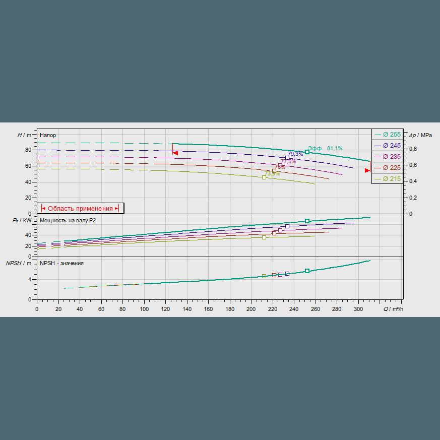 График рабочих характеристик насоса Wilo CronoNorm NL 100/250-75-2-12