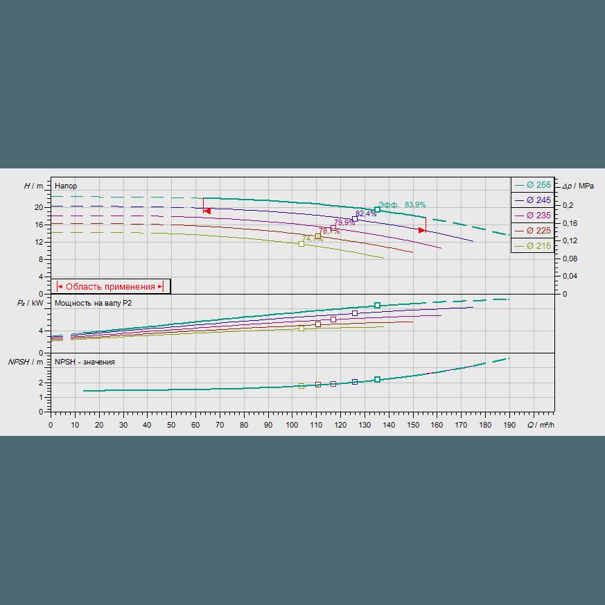 График рабочих характеристик насоса Wilo CronoNorm NL 100/250-9-4-12