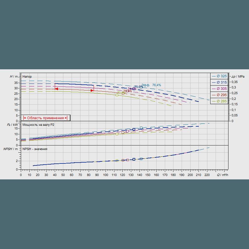 График рабочих характеристик насоса Wilo CronoNorm NL 100/315-11-4-12