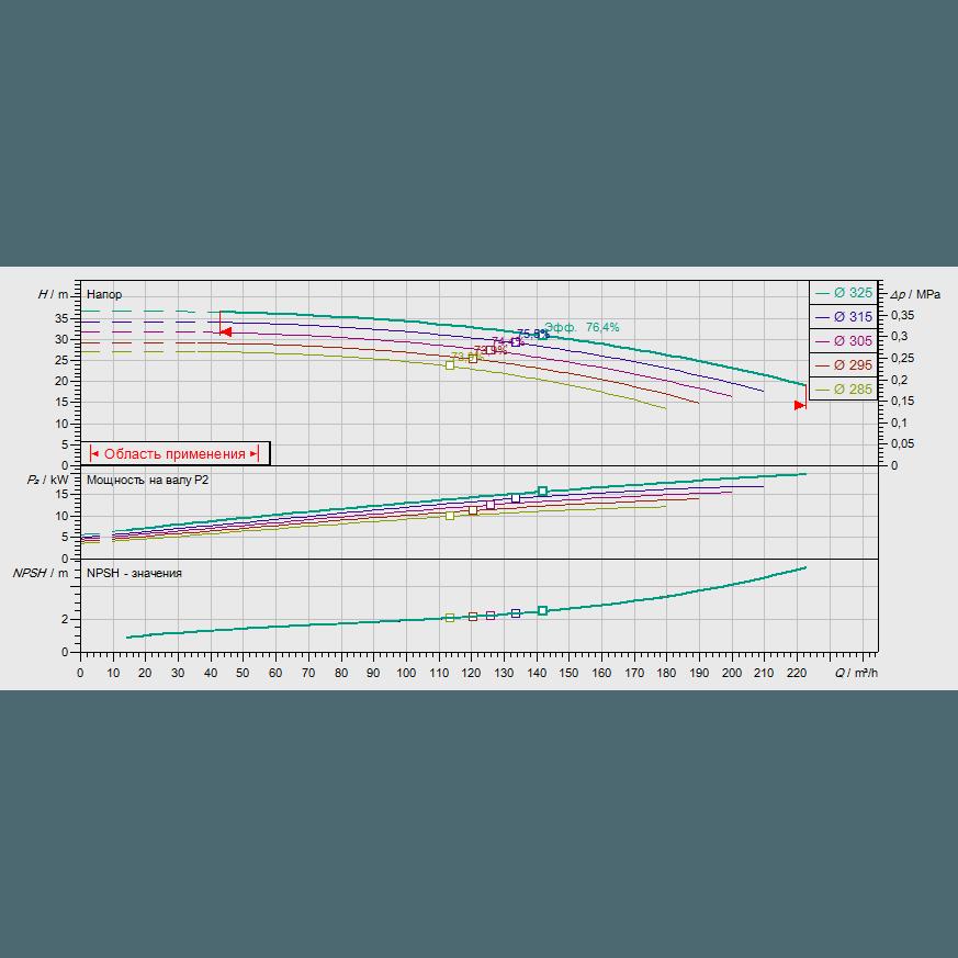 График рабочих характеристик насоса Wilo CronoNorm NL 100/315-22-4-12