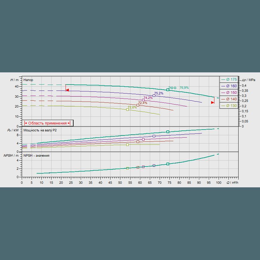 График рабочих характеристик насоса Wilo CronoNorm NL 50/160-11-2-12