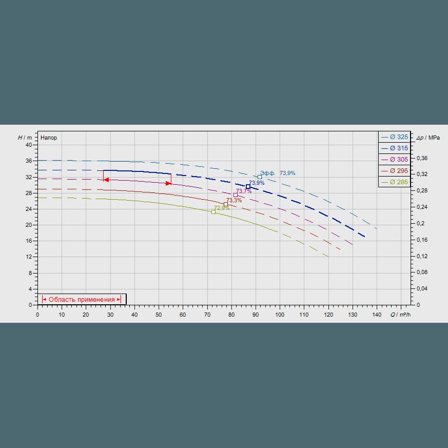 График рабочих характеристик насоса Wilo CronoNorm NL 80/315-7,5-4-12