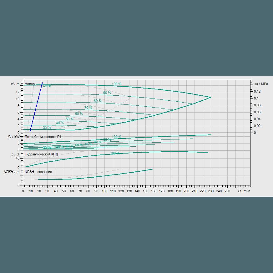 График рабочих характеристик насоса Wilo CronoTwin DL-E 100/220-5,5/4