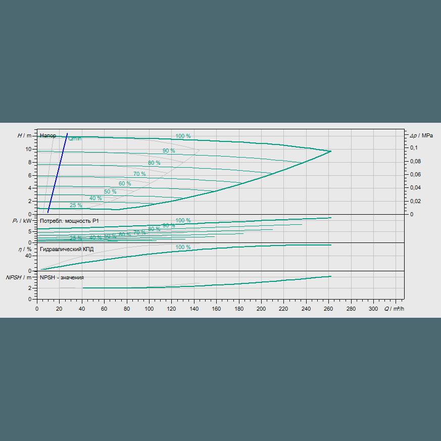 График рабочих характеристик насоса Wilo CronoTwin DL-E 125/210-5,5/4