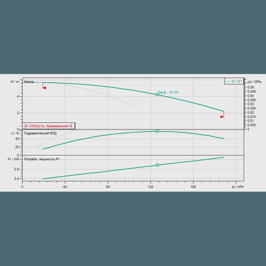 График рабочих характеристик насоса Wilo CronoTwin DL 100/150-1,5/4