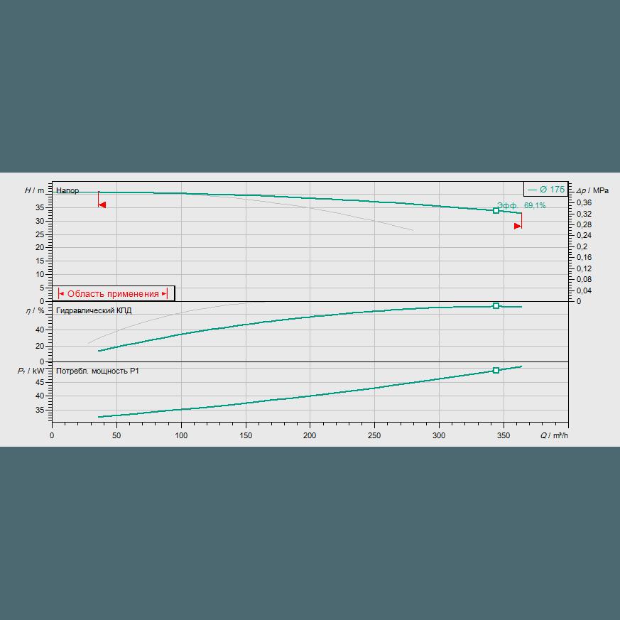График рабочих характеристик насоса Wilo CronoTwin DL 100/170-30/2