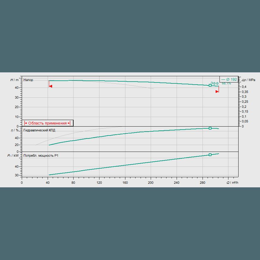 График рабочих характеристик насоса Wilo CronoTwin DL 100/190-30/2