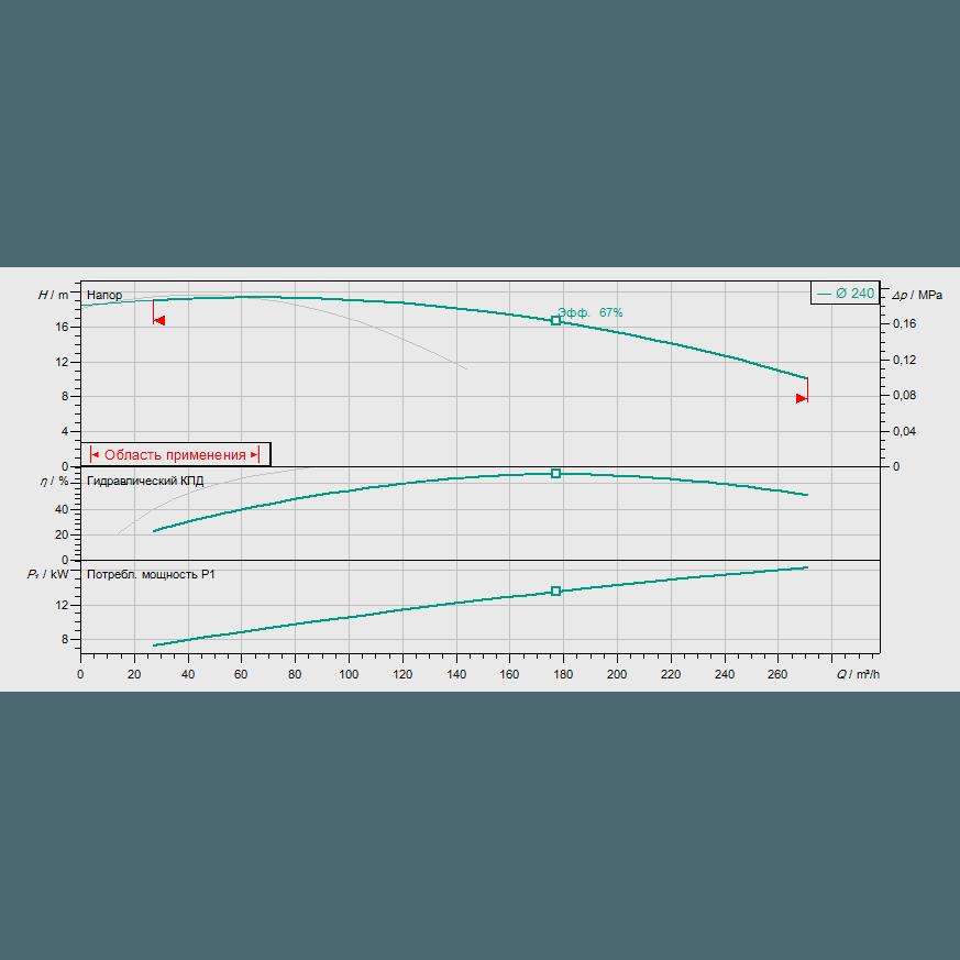 График рабочих характеристик насоса Wilo CronoTwin DL 100/250-7,5/4