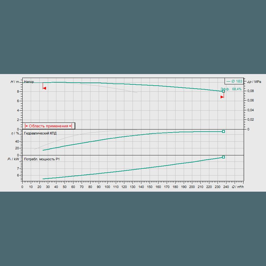 График рабочих характеристик насоса Wilo CronoTwin DL 125/190-4/4