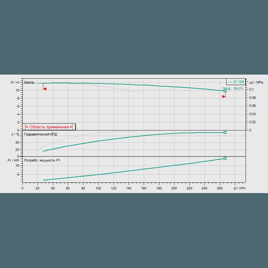 График рабочих характеристик насоса Wilo CronoTwin DL 125/210-5,5/4