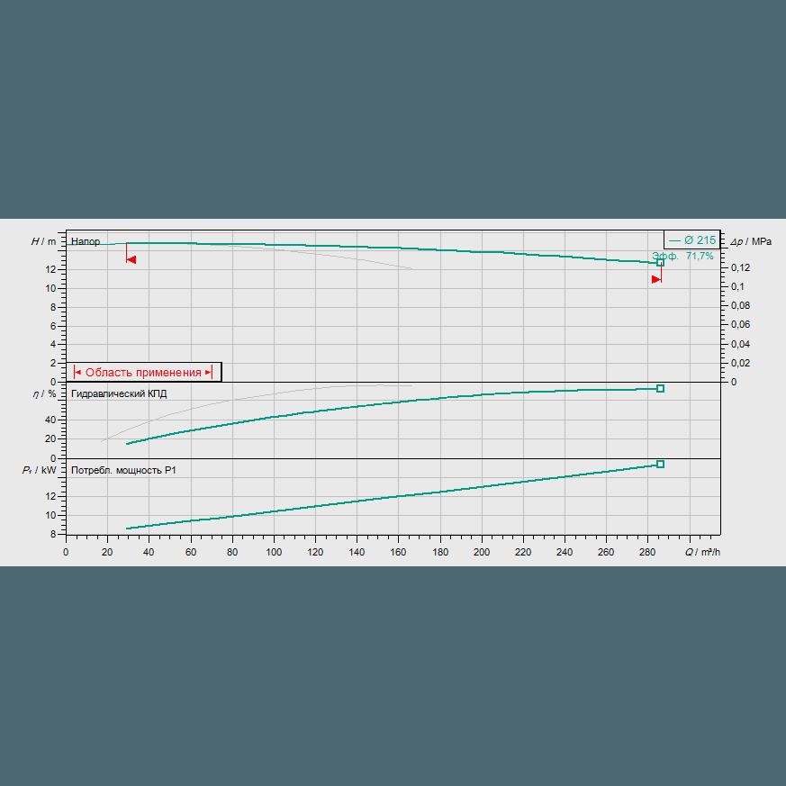 График рабочих характеристик насоса Wilo CronoTwin DL 125/220-7,5/4