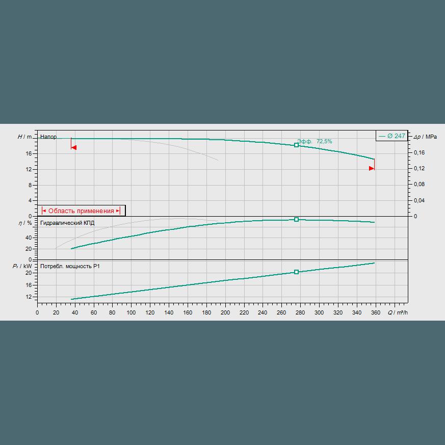 График рабочих характеристик насоса Wilo CronoTwin DL 125/250-11/4