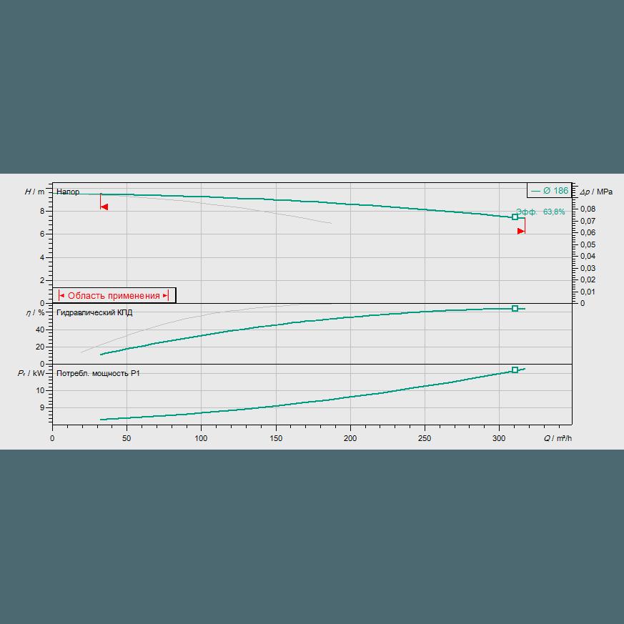 График рабочих характеристик насоса Wilo CronoTwin DL 150/190-5,5/4