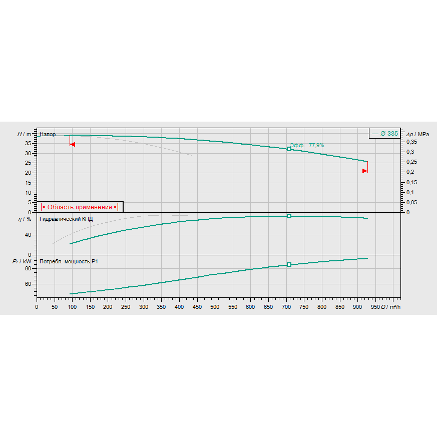 График рабочих характеристик насоса Wilo CronoTwin DL 200/335-45/4
