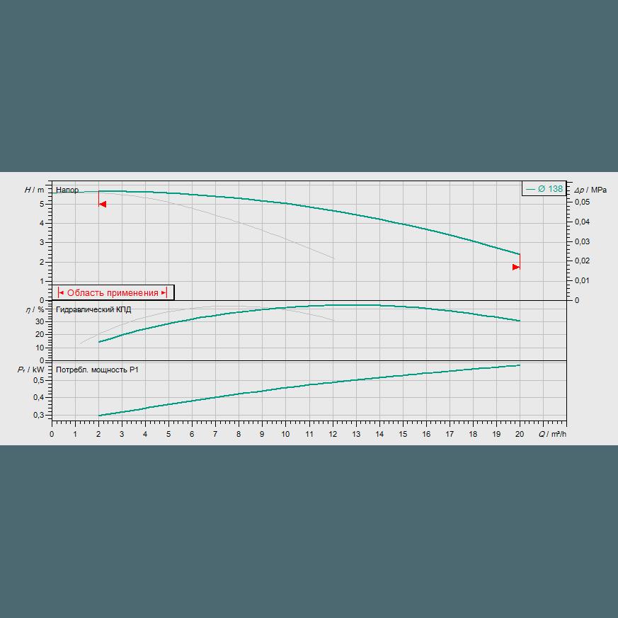График рабочих характеристик насоса Wilo CronoTwin DL 32/140-0,25/4