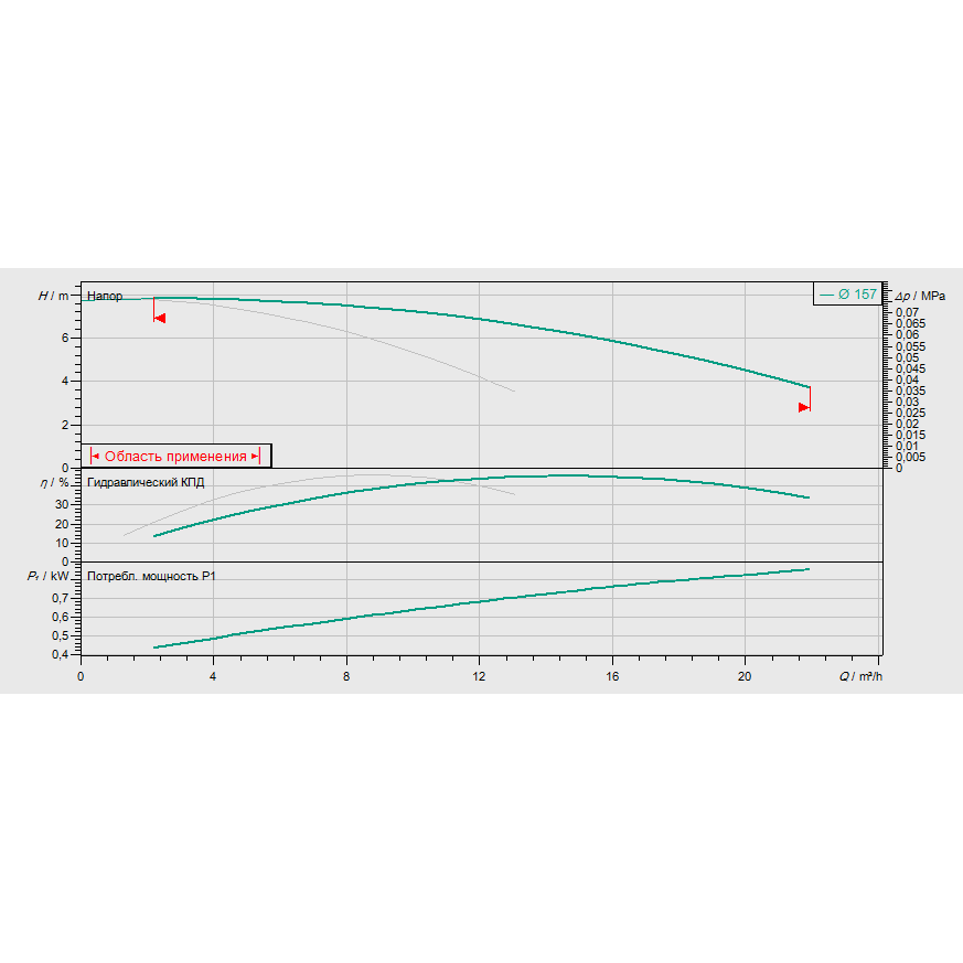 График рабочих характеристик насоса Wilo CronoTwin DL 32/150-0,37/4