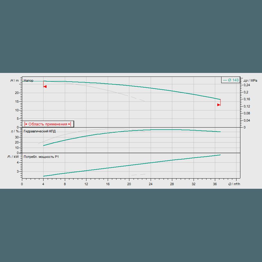 График рабочих характеристик насоса Wilo CronoTwin DL 32/150-2,2/2