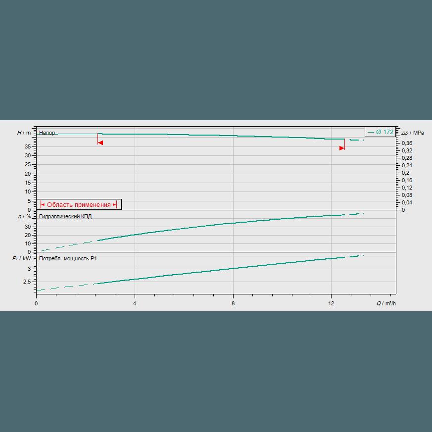 График рабочих характеристик насоса Wilo CronoTwin DL 32/170-3/2