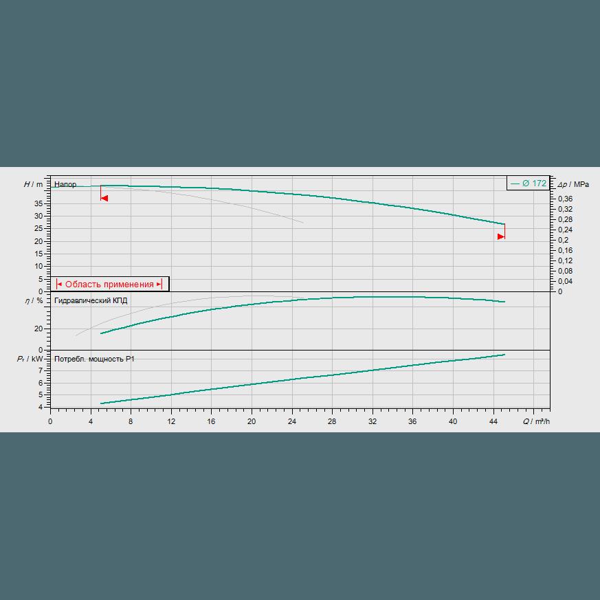 График рабочих характеристик насоса Wilo CronoTwin DL 32/170-4/2