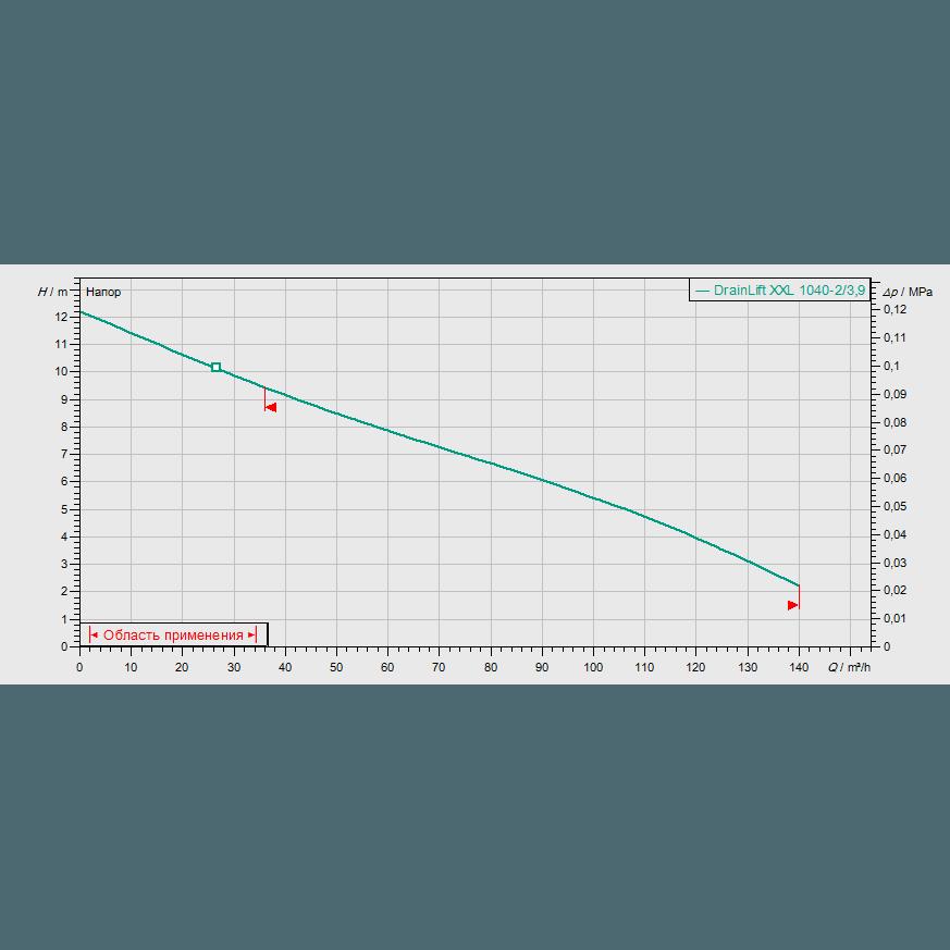 График рабочих характеристик насоса Wilo DRAINLIFT XXL 1040-2/3,9