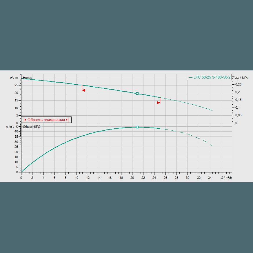 График рабочих характеристик насоса Wilo Drain LPC 50/25