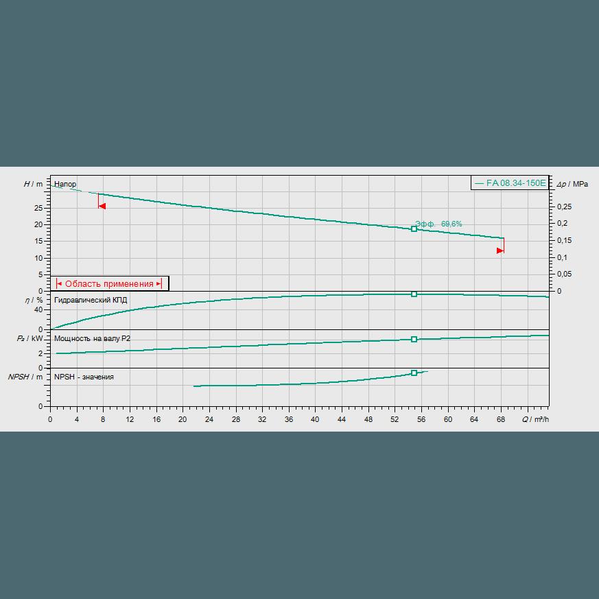 График рабочих характеристик насоса Wilo EMU FA 08.34E-150+T13-2/16H-DK