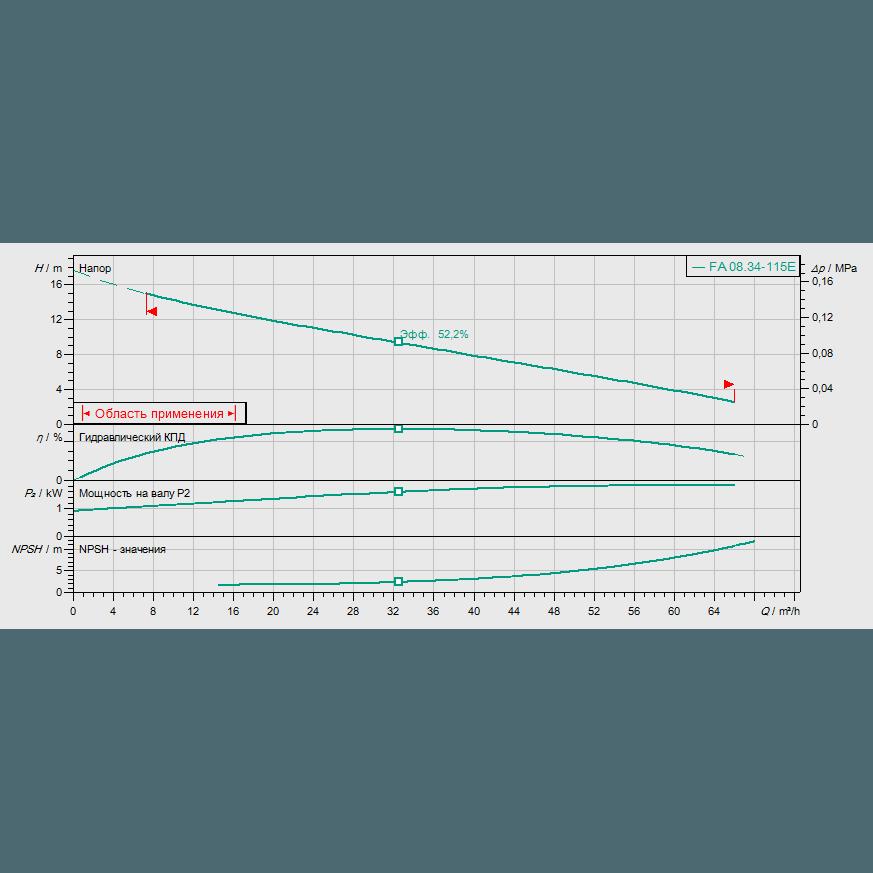 График рабочих характеристик насоса Wilo EMU FA 08.43E-115+T13-2/12H-DK