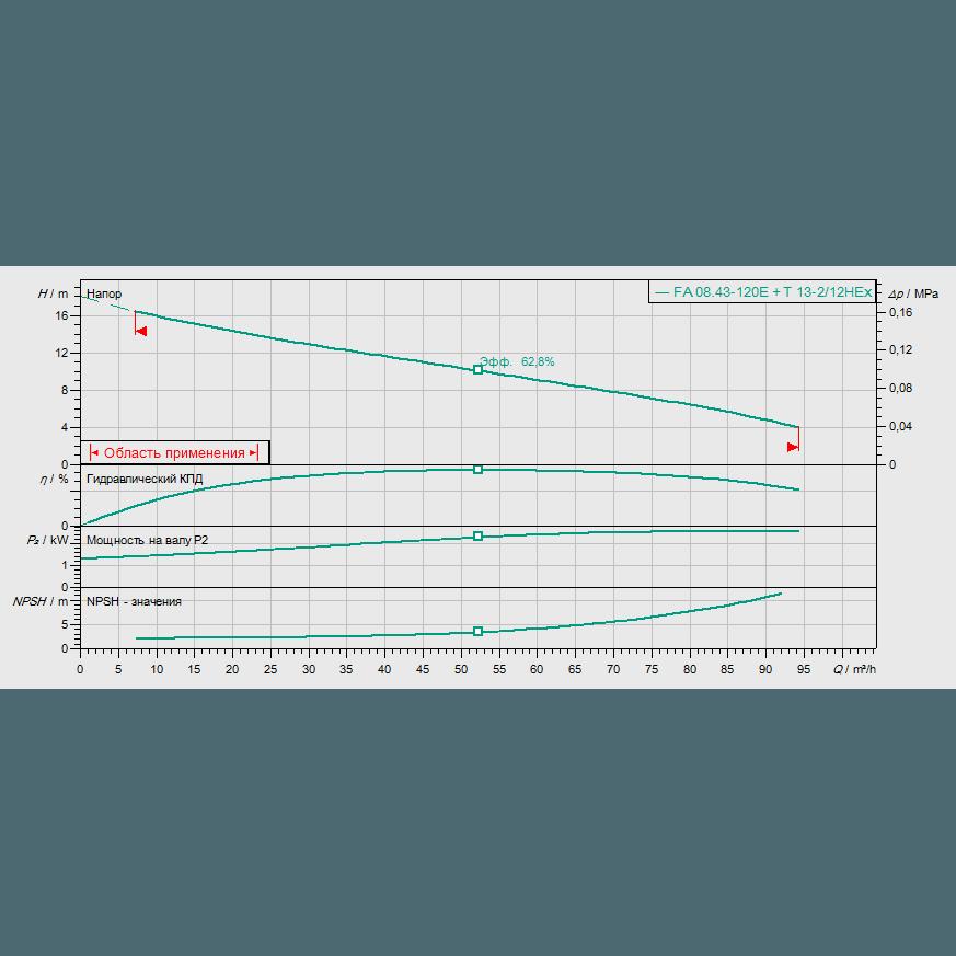 График рабочих характеристик насоса Wilo EMU FA 08.43E-120+T13-2/12H