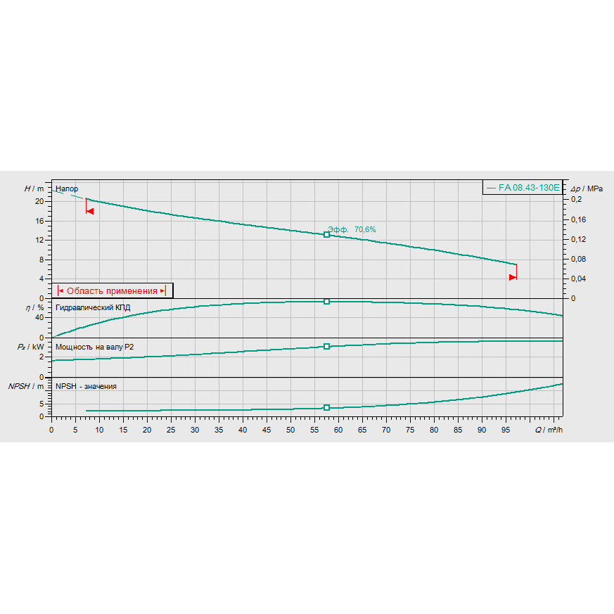 График рабочих характеристик насоса Wilo EMU FA 08.43E-130+T13-2/12H-DK