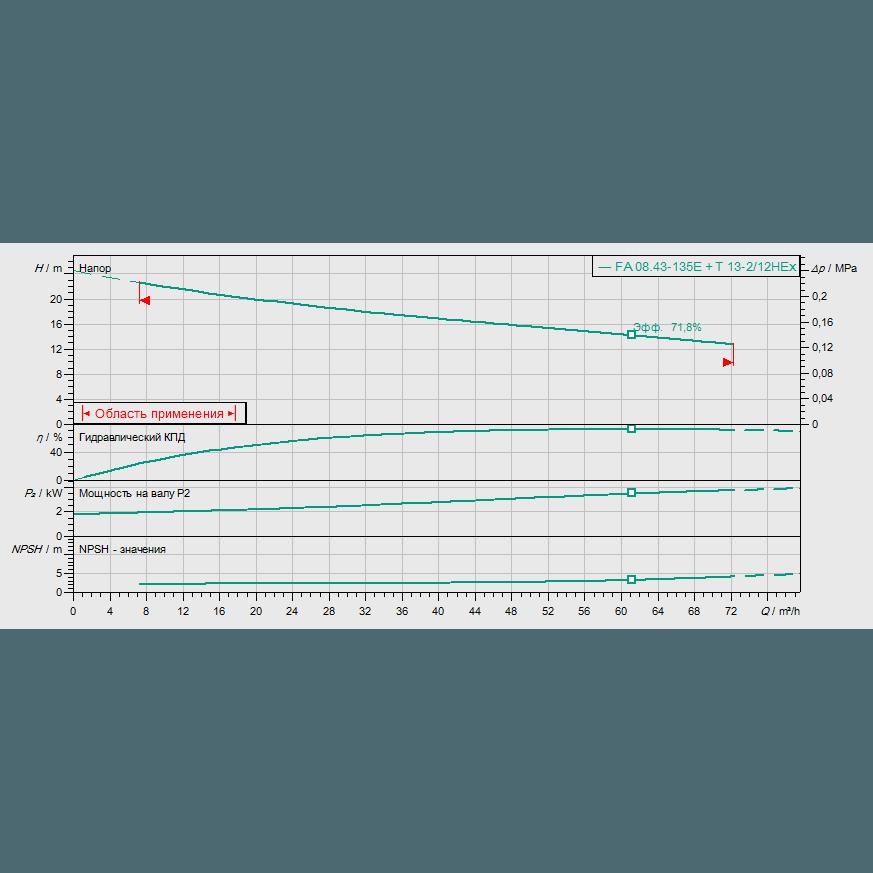 График рабочих характеристик насоса Wilo EMU FA 08.43E-135+T13-2/16H