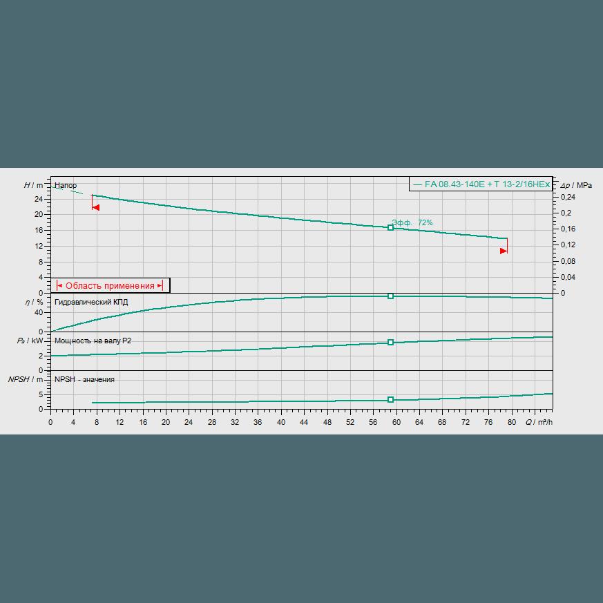 График рабочих характеристик насоса Wilo EMU FA 08.43E-140+T13-2/16H
