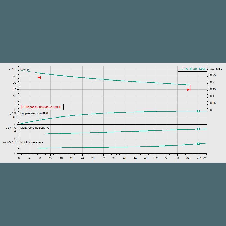График рабочих характеристик насоса Wilo EMU FA 08.43E-145+T13-2/16H-DK