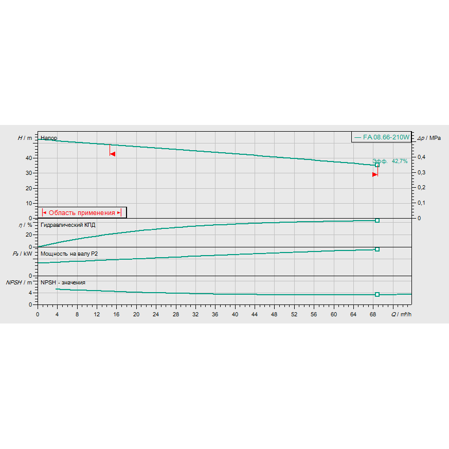 График рабочих характеристик насоса Wilo EMU FA 08.66W-210+T20.1-2/22G-DK