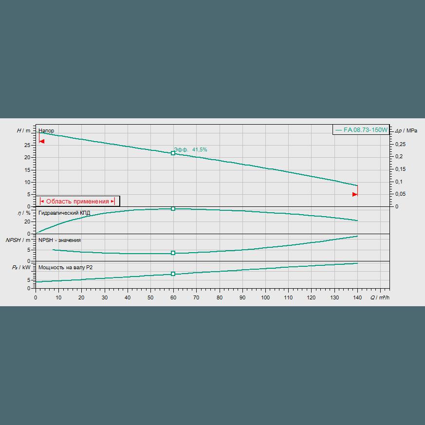 График рабочих характеристик насоса Wilo EMU FA 08.73W-150+T20.1-2/22G