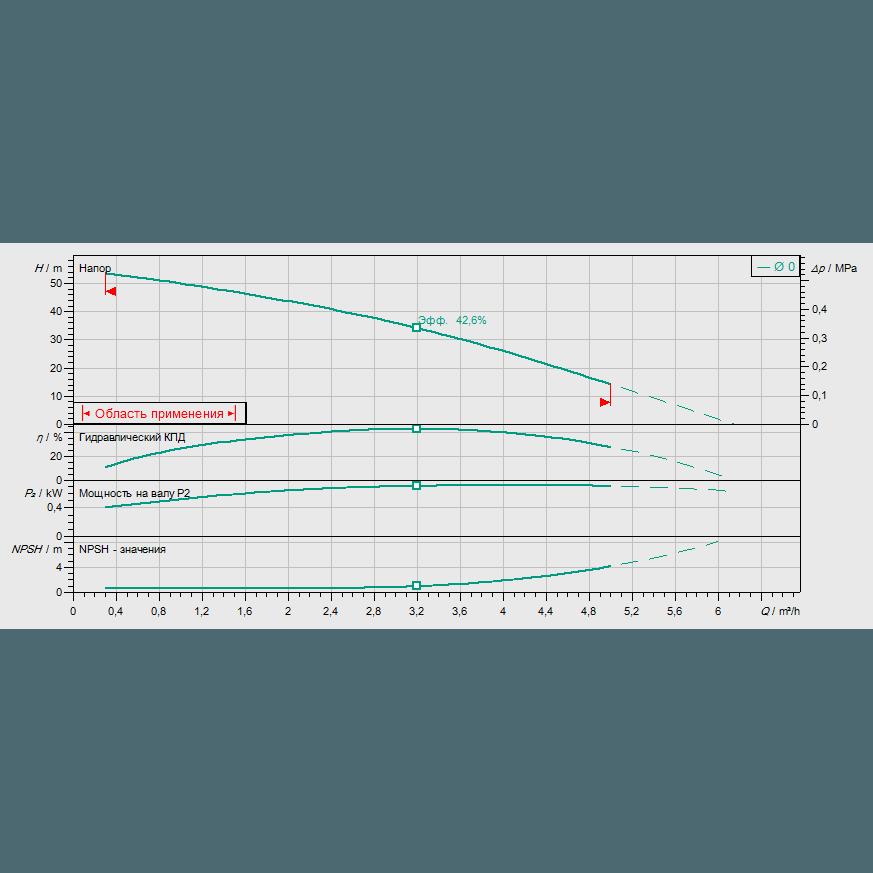 График рабочих характеристик насоса Wilo Economy MHIL 305-E-1-230-50-2