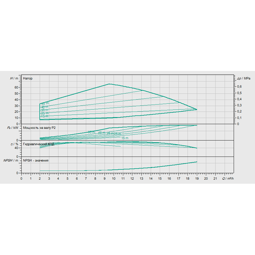 График рабочих характеристик насоса Wilo HELIX EXCEL 1005-1/25/E/KS