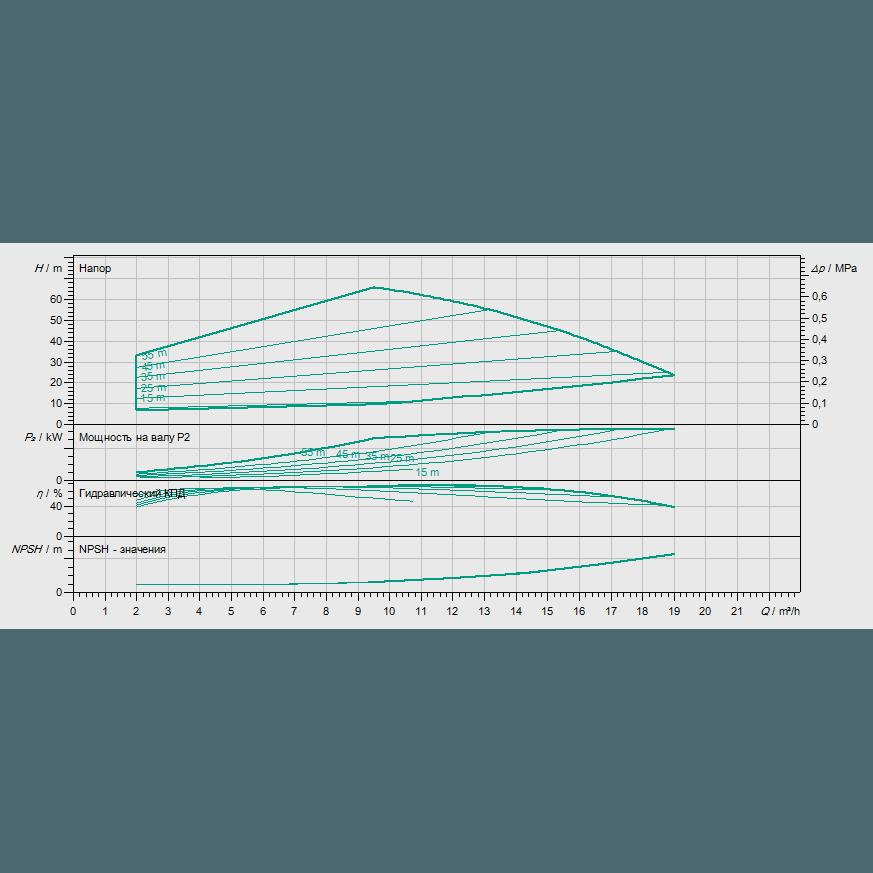 График рабочих характеристик насоса Wilo HELIX EXCEL 1005-2/25/V/KS